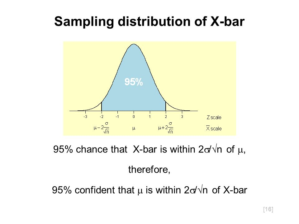 [16] Sampling distribution of X-bar 95% chance that X-bar is within 2 / n of, therefore, 95% confident that is within 2 / n of X-bar