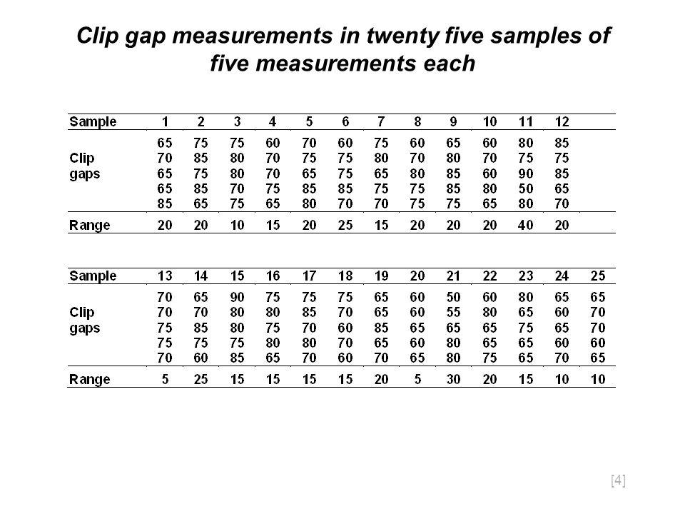 [4] Clip gap measurements in twenty five samples of five measurements each
