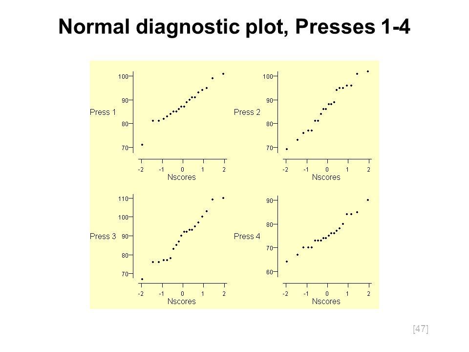 [47] Normal diagnostic plot, Presses 1-4