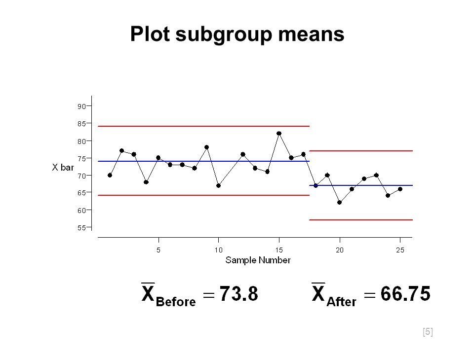 [5] Plot subgroup means