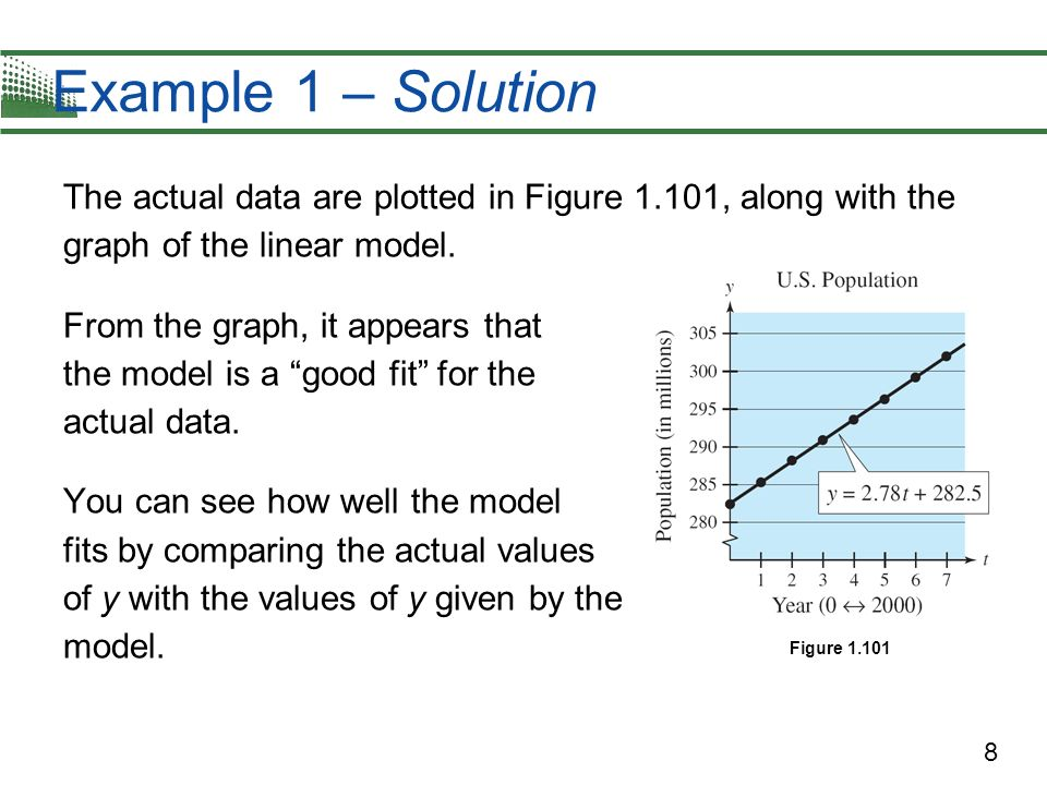 8 Example 1 – Solution The actual data are plotted in Figure 1.101, along with the graph of the linear model. From the graph, it appears that the mode