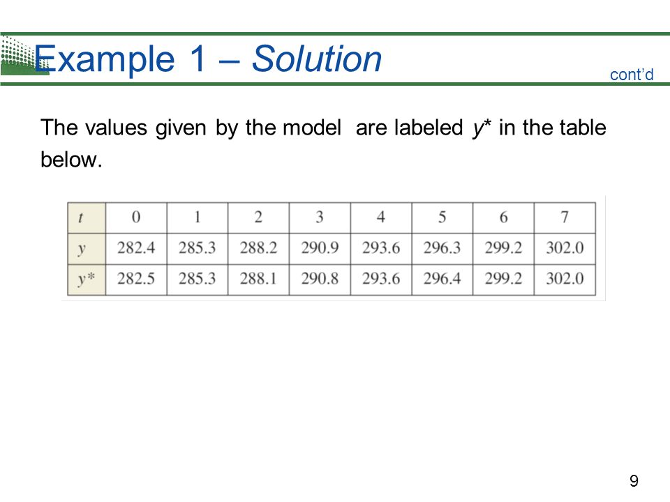 9 Example 1 – Solution The values given by the model are labeled y* in the table below. contd