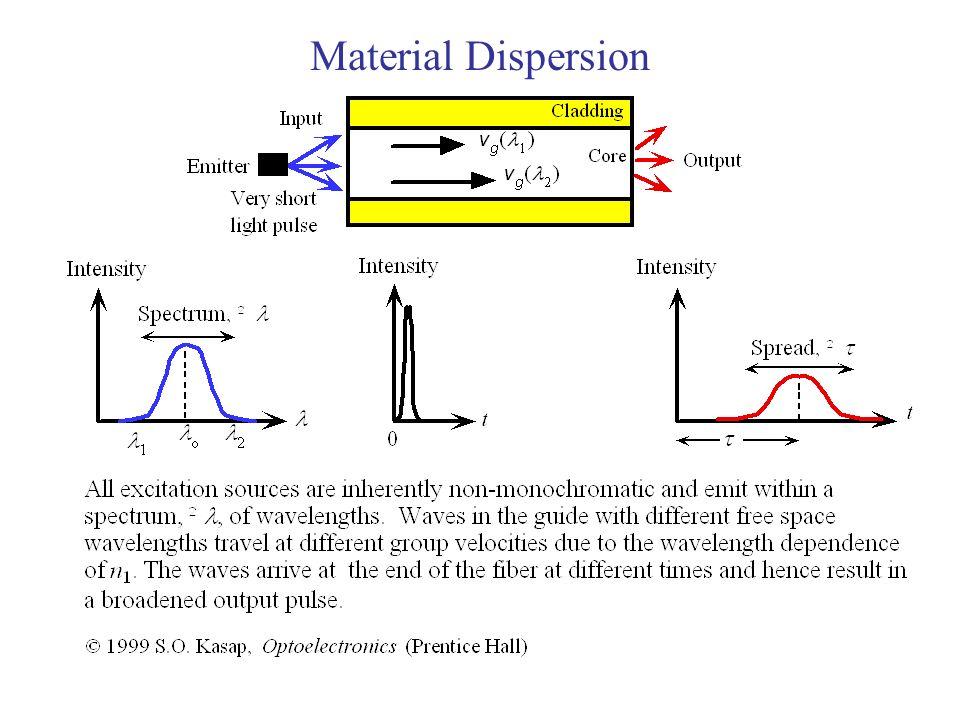 Material Dispersion
