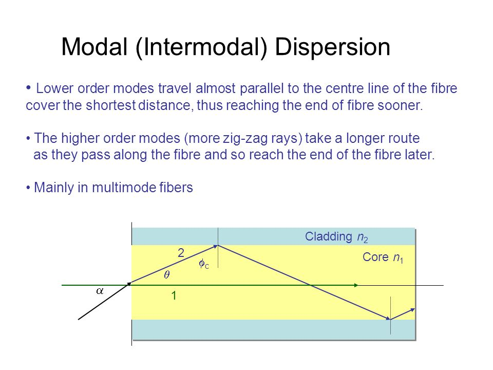 Modal (Intermodal) Dispersion Lower order modes travel almost parallel to the centre line of the fibre cover the shortest distance, thus reaching the