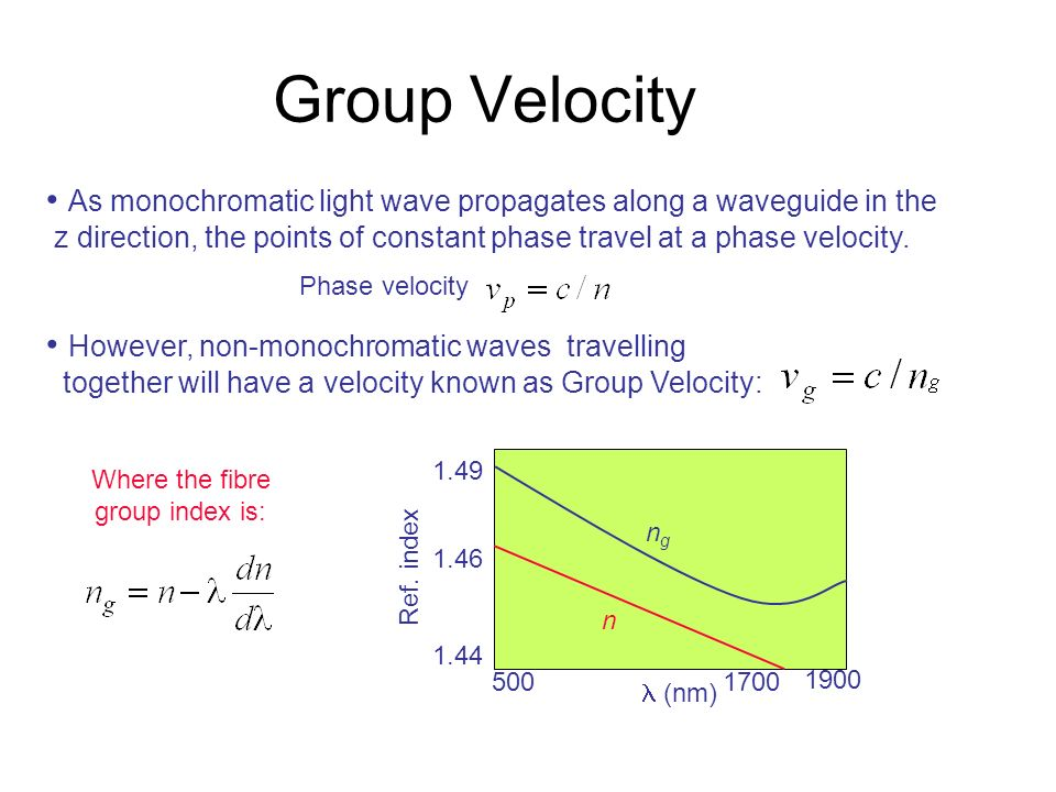 Group Velocity As monochromatic light wave propagates along a waveguide in the z direction, the points of constant phase travel at a phase velocity. P