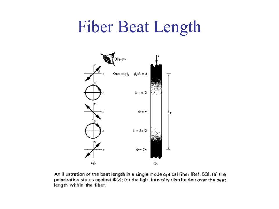 Fiber Beat Length