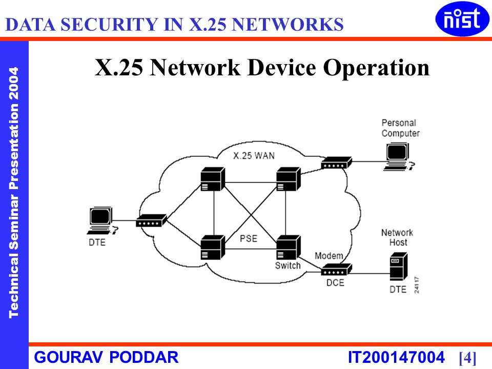 Technical Seminar Presentation 2004 GOURAV PODDAR IT [4] DATA SECURITY IN X.25 NETWORKS X.25 Network Device Operation