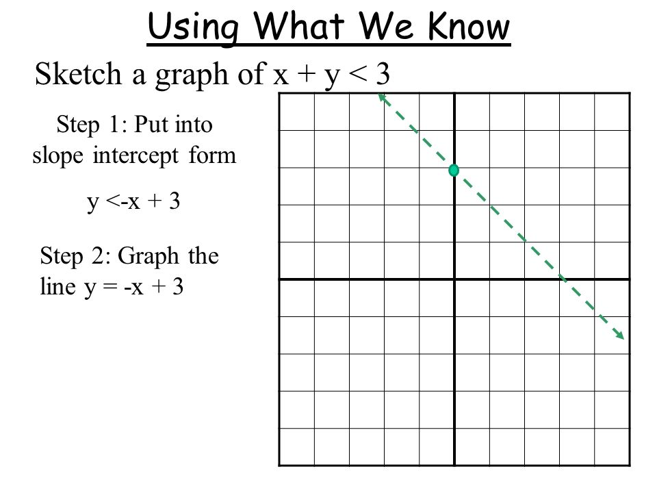 Using What We Know Sketch a graph of x + y < 3 Step 1: Put into slope intercept form y <-x + 3 Step 2: Graph the line y = -x + 3