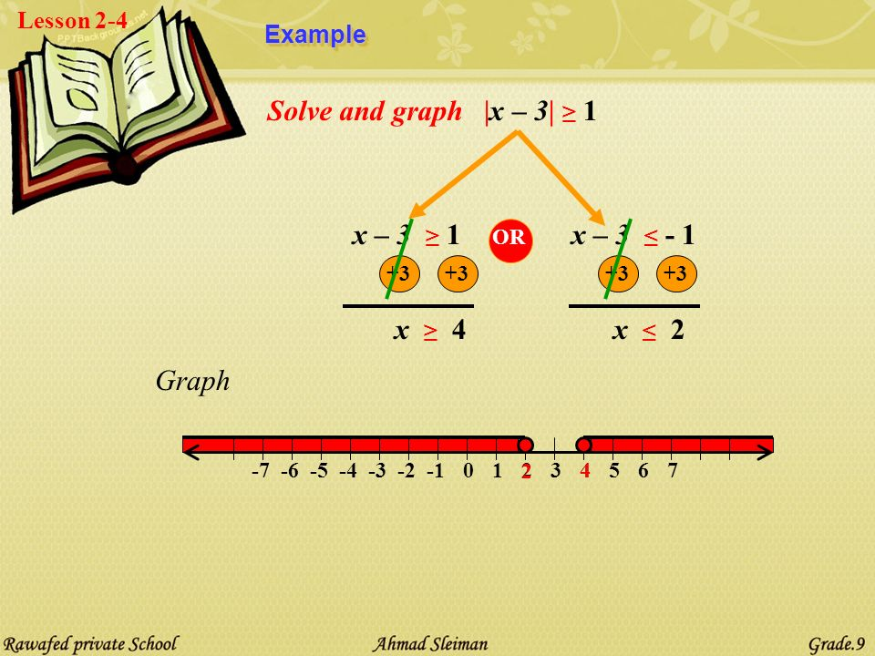 Lesson 2-4Case2:Case2: |x| > a Solve and graph|x| > 2 x > 6x > 6 01234567-2-3-4-5-6-7 6 -6 Graph x < - 6x < - 6 OR