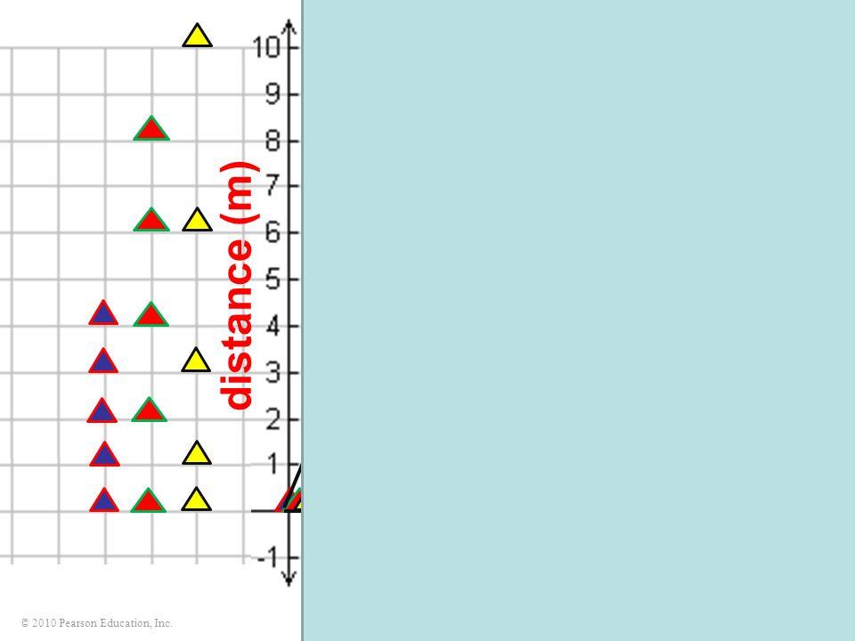 © 2010 Pearson Education, Inc. ΔxΔx ΔtΔt time (s) ΔxΔt ΔxΔt Δx x f – x i Δt t f – t i v avg = = distance (m)