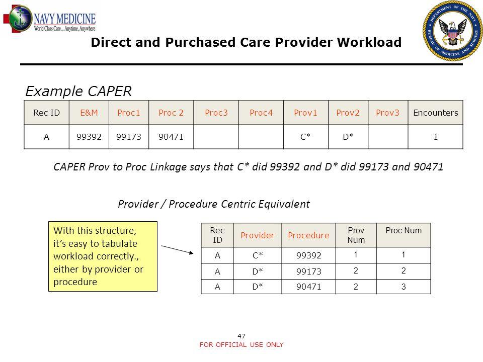 47 Rec IDE&MProc1Proc 2Proc3Proc4Prov1Prov2Prov3Encounters A993929917390471C*D*1 Example CAPER Rec ID ProviderProcedure Prov Num Proc Num AC*99392 11