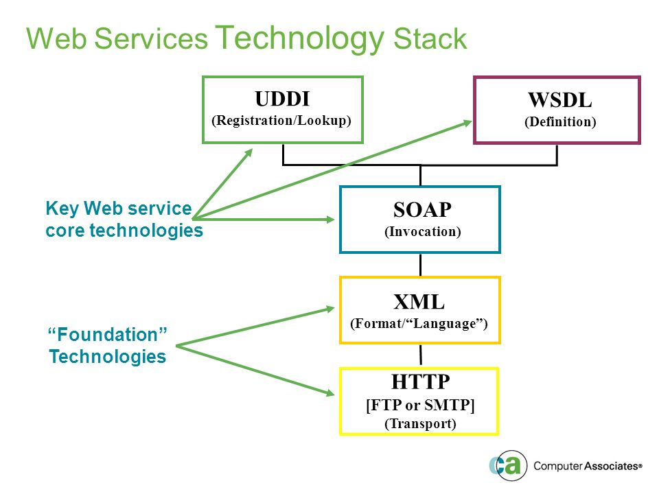 XML (Format/Language) SOAP (Invocation) UDDI (Registration/Lookup) WSDL (Definition) HTTP [FTP or SMTP] (Transport) Web Services Technology Stack Key Web service core technologies Foundation Technologies
