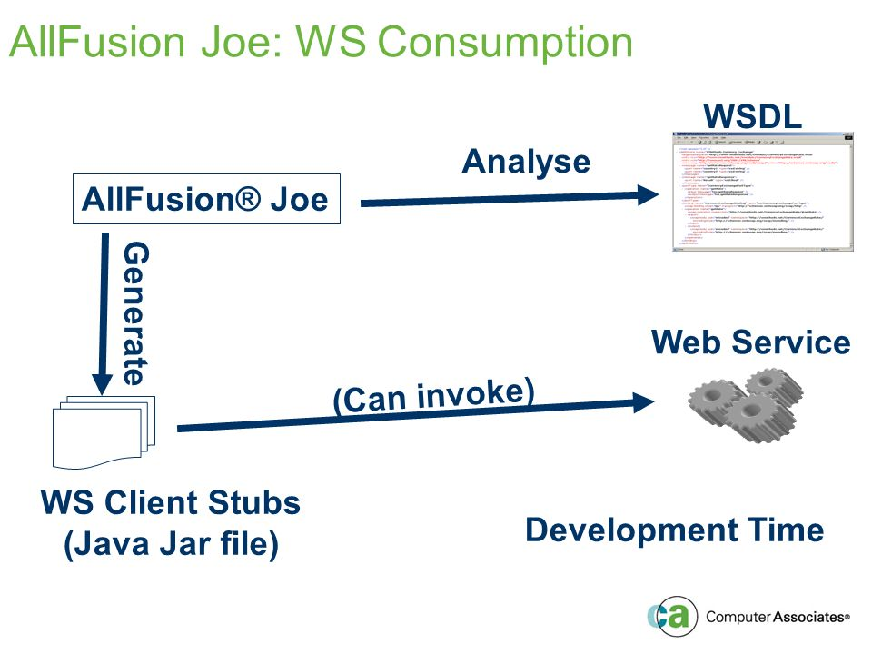 AllFusion Joe: WS Consumption AllFusion® Joe Web Service WSDL WS Client Stubs (Java Jar file) Analyse Generate Development Time (Can invoke)