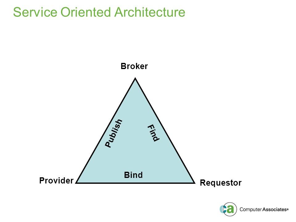 Service Oriented Architecture Broker Publish Find Bind Provider Requestor