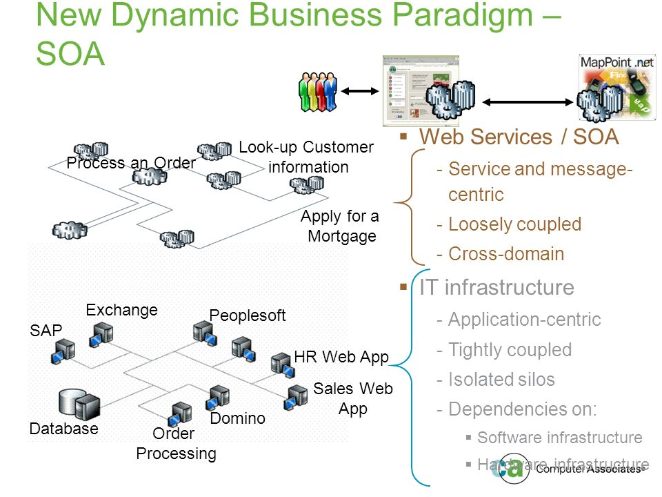 Web Services / SOA -Service and message- centric -Loosely coupled -Cross-domain IT infrastructure -Application-centric -Tightly coupled -Isolated silos -Dependencies on: Software infrastructure Hardware infrastructure HR Web App SAP Sales Web App Peoplesoft Order Processing Domino Exchange Database Process an Order Look-up Customer information Apply for a Mortgage New Dynamic Business Paradigm – SOA