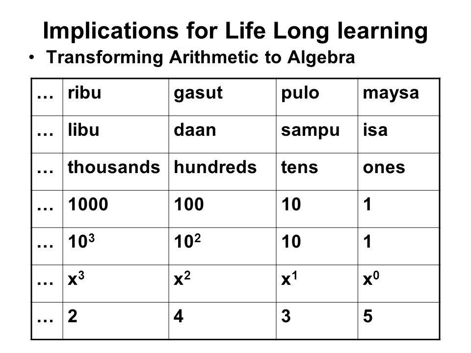Implications for Life Long learning Transforming Arithmetic to Algebra …ribugasutpulomaysa …libudaansampuisa …thousandshundredstensones …1000100101 …1