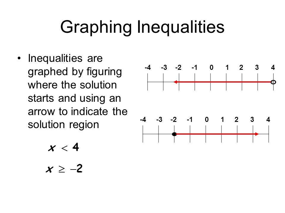 Graphing Inequalities Inequalities are graphed by figuring where the solution starts and using an arrow to indicate the solution region -4 -3 -2 -1 0 1 2 3 4