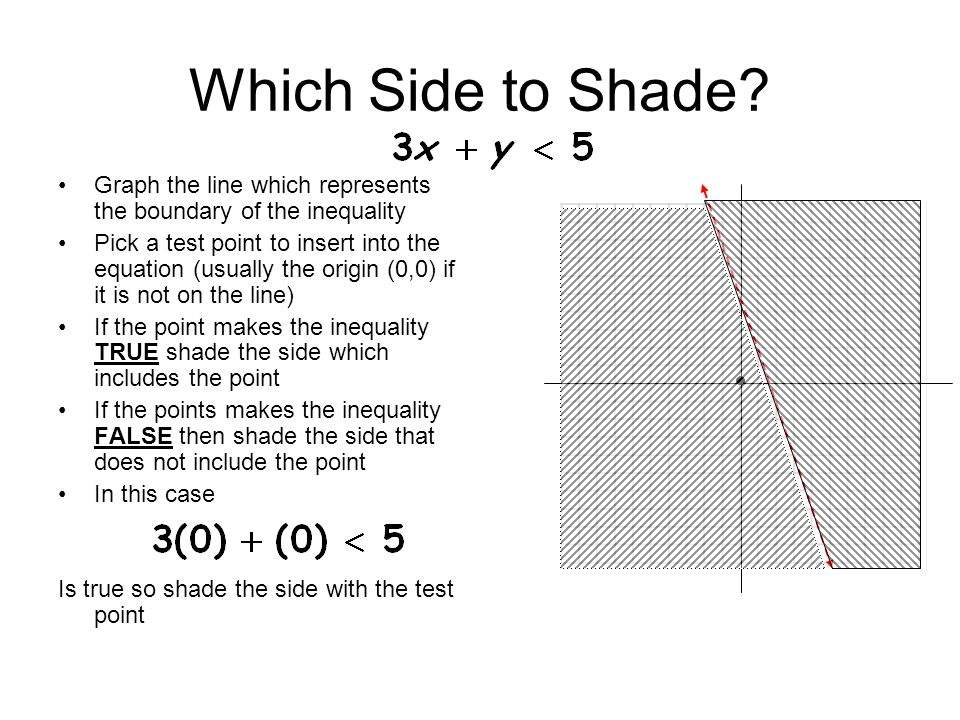 Which Side to Shade? Graph the line which represents the boundary of the inequality Pick a test point to insert into the equation (usually the origin