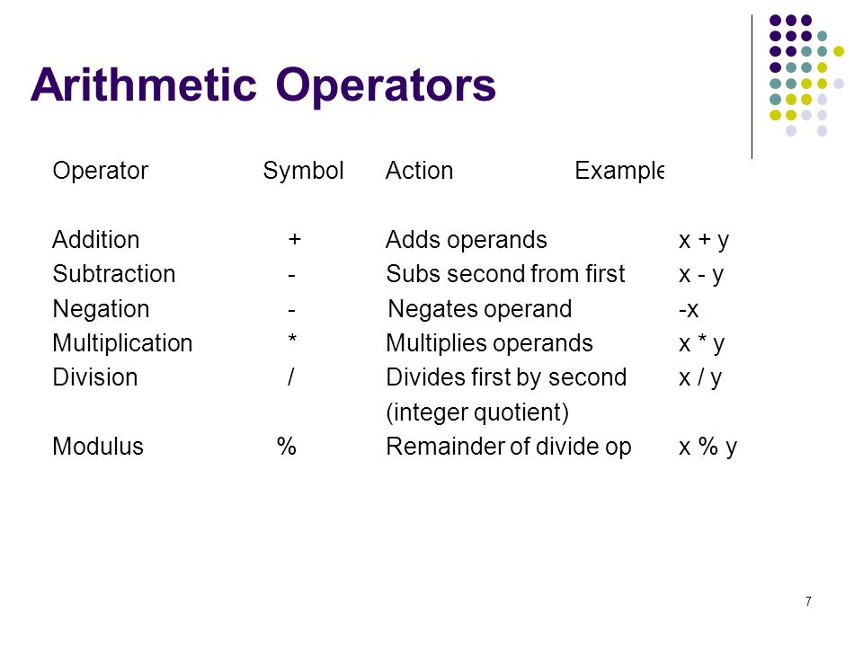 7 Arithmetic Operators Operator Symbol Action Example Addition + Adds operandsx + y Subtraction - Subs second from firstx - y Negation - Negates operand-x Multiplication * Multiplies operandsx * y Division / Divides first by secondx / y (integer quotient) Modulus % Remainder of divide opx % y