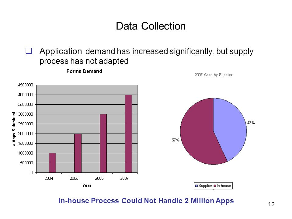 12 Application demand has increased significantly, but supply process has not adapted Data Collection In-house Process Could Not Handle 2 Million Apps