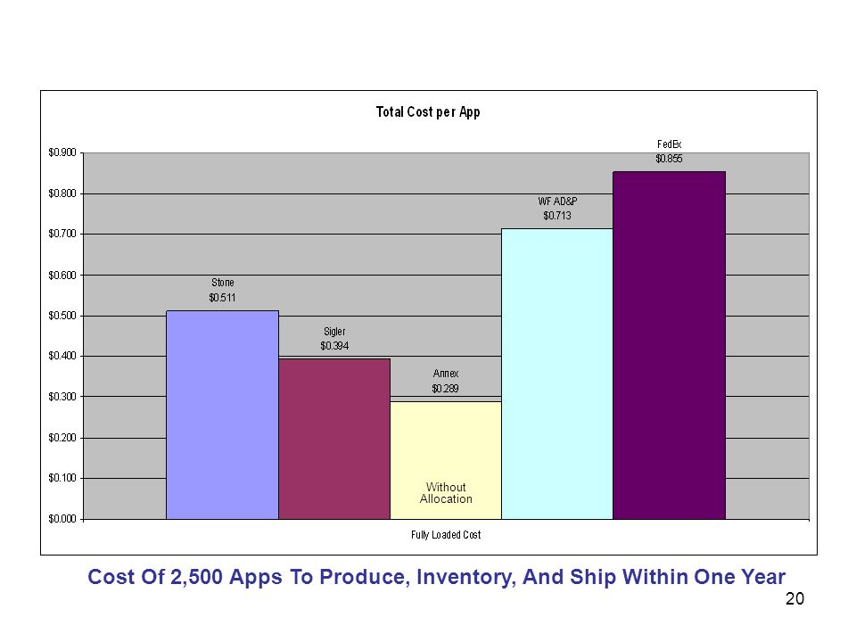 20 Cost Of 2,500 Apps To Produce, Inventory, And Ship Within One Year Without Allocation