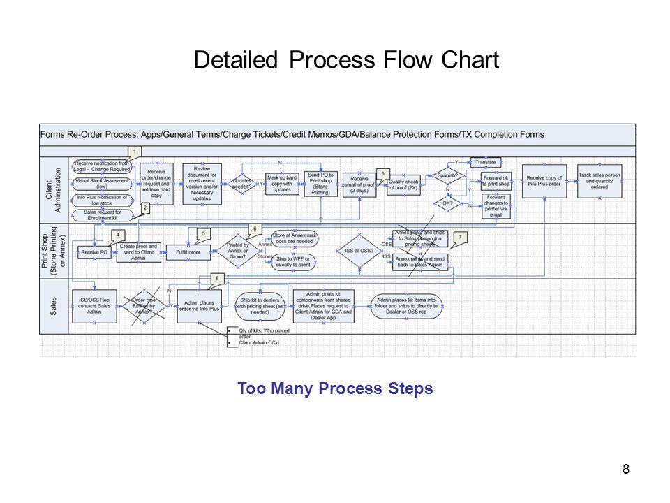 8 Detailed Process Flow Chart Too Many Process Steps