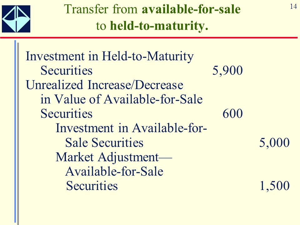 14 Investment in Held-to-Maturity Securities 5,900 Unrealized Increase/Decrease in Value of Available-for-Sale Securities600 Investment in Available-for- Sale Securities5,000 Market Adjustment Available-for-Sale Securities 1,500 Transfer from available-for-sale to held-to-maturity.