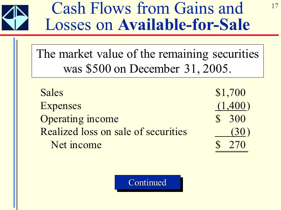 17 Cash Flows from Gains and Losses on Available-for-Sale The market value of the remaining securities was $500 on December 31, 2005. ContinuedContinu