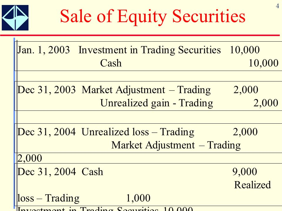 4 Sale of Equity Securities Jan. 1, 2003 Investment in Trading Securities 10,000 Cash 10,000 Dec 31, 2003 Market Adjustment – Trading 2,000 Unrealized