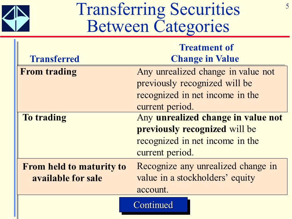 5 Transferring Securities Between Categories Transferred Treatment of Change in Value From tradingAny unrealized change in value not previously recognized will be recognized in net income in the current period.