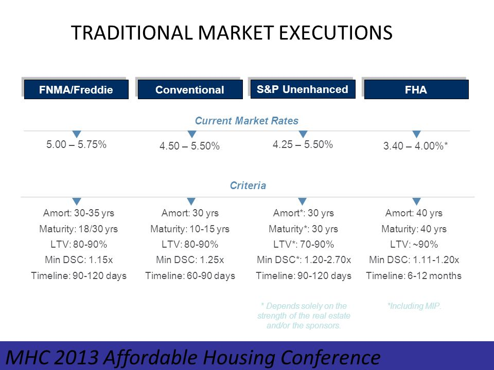 FHA Current Market Rates 3.40 – 4.00%* Amort: 40 yrs Maturity: 40 yrs LTV: ~90% Min DSC: x Timeline: 6-12 months *Including MIP.