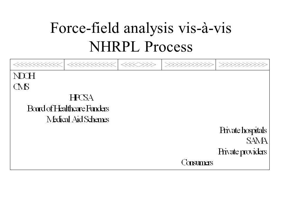 Force-field analysis vis-à-vis NHRPL Process