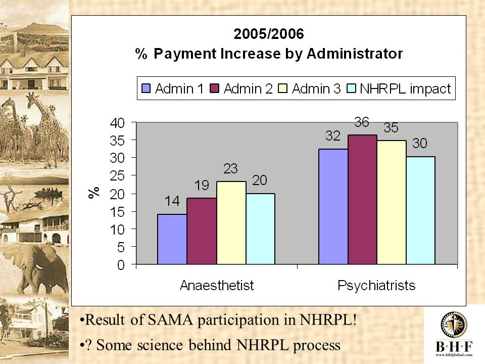 Result of SAMA participation in NHRPL! ? Some science behind NHRPL process
