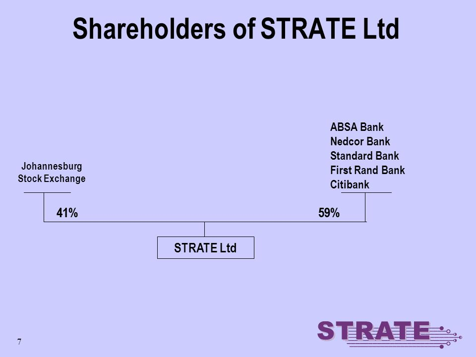 7 Shareholders of STRATE Ltd Johannesburg Stock Exchange 41%59% ABSA Bank Nedcor Bank Standard Bank First Rand Bank Citibank 41%59% STRATE Ltd