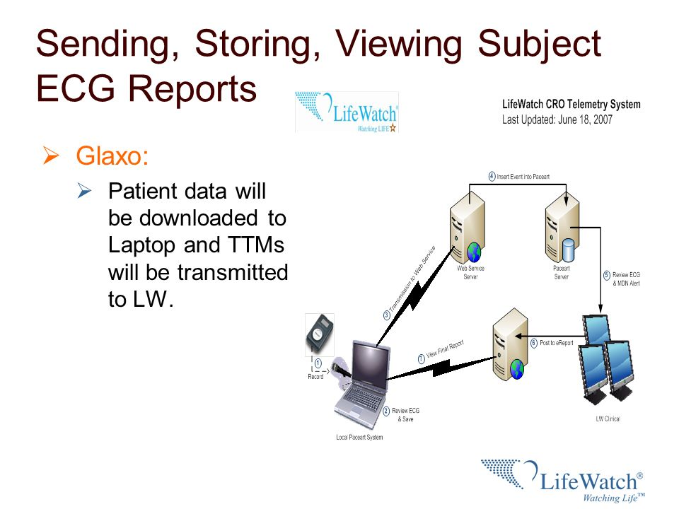 Sending, Storing, Viewing Subject ECG Reports Glaxo: Patient data will be downloaded to Laptop and TTMs will be transmitted to LW.