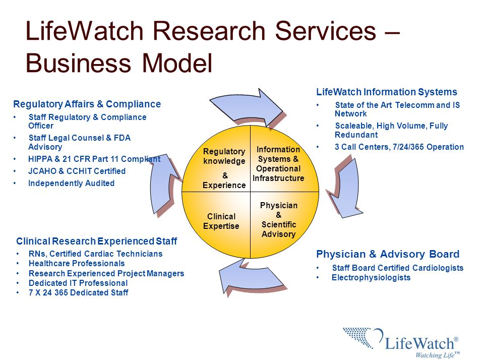 LifeWatch Research Services – Business Model Physician & Advisory Board Staff Board Certified Cardiologists Electrophysiologists LifeWatch Information