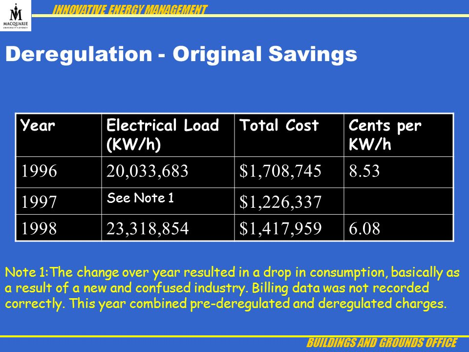 INNOVATIVE ENERGY MANAGEMENT BUILDINGS AND GROUNDS OFFICE Deregulation - Original Savings YearElectrical Load (KW/h) Total CostCents per KW/h 199620,033,683$1,708,7458.53 1997 See Note 1 $1,226,337 199823,318,854$1,417,9596.08 Note 1:The change over year resulted in a drop in consumption, basically as a result of a new and confused industry.
