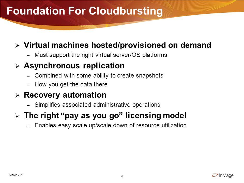 What Is Cloudbursting.