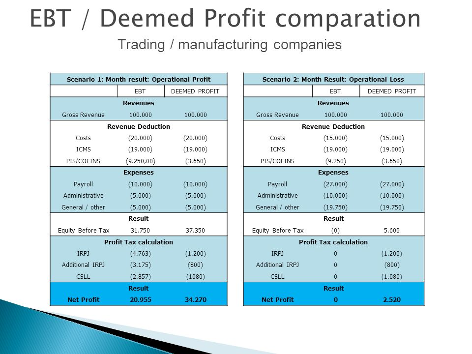 Scenario 1: Month result: Operational Profit EBTDEEMED PROFIT Revenues Gross Revenue100.000 Revenue Deduction Costs(20.000) ICMS(19.000) PIS/COFINS(9.