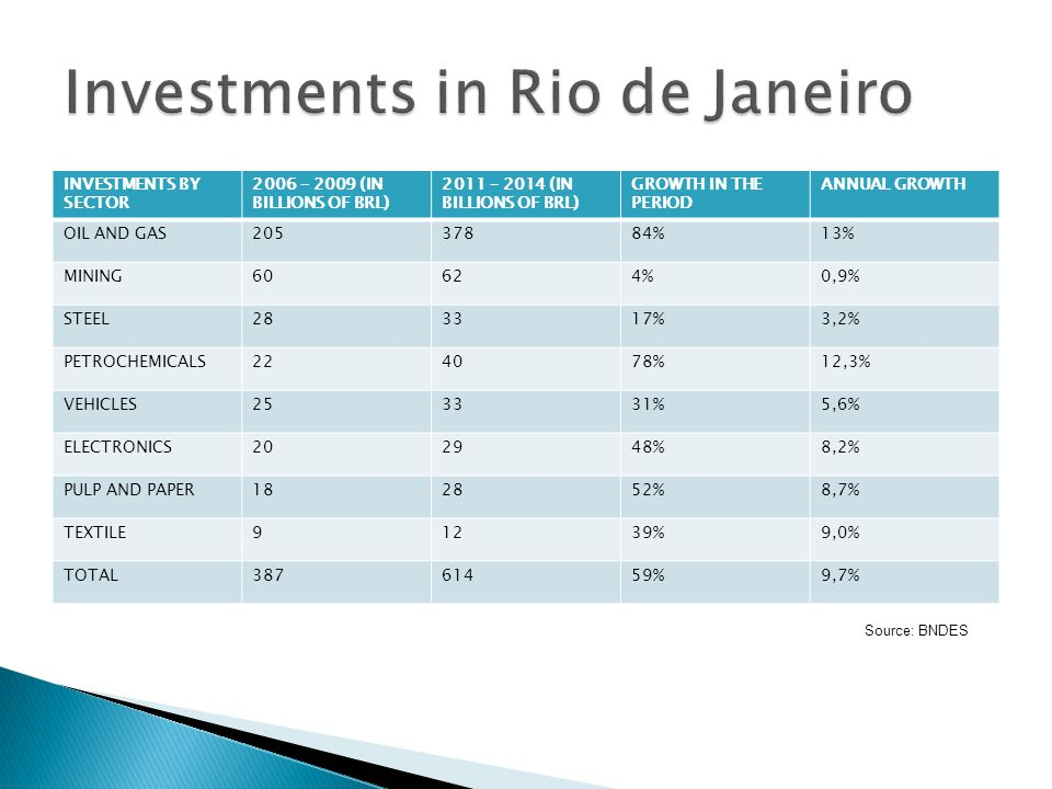 INVESTMENTS BY SECTOR 2006 – 2009 (IN BILLIONS OF BRL) 2011 – 2014 (IN BILLIONS OF BRL) GROWTH IN THE PERIOD ANNUAL GROWTH OIL AND GAS20537884%13% MIN