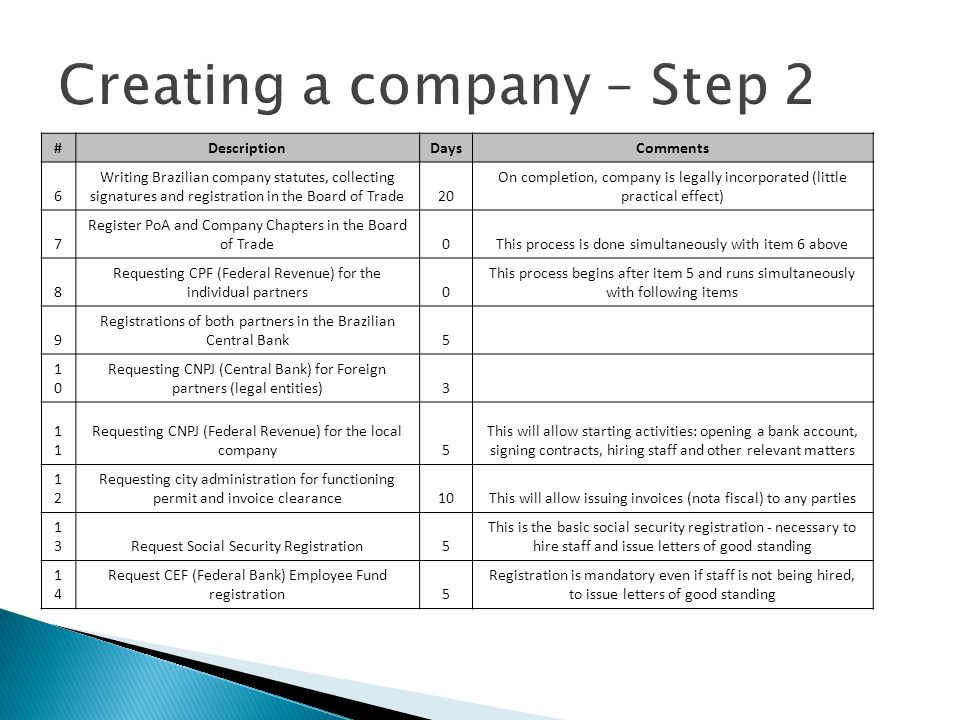 Creating a company – Step 2 #DescriptionDaysComments 6 Writing Brazilian company statutes, collecting signatures and registration in the Board of Trad