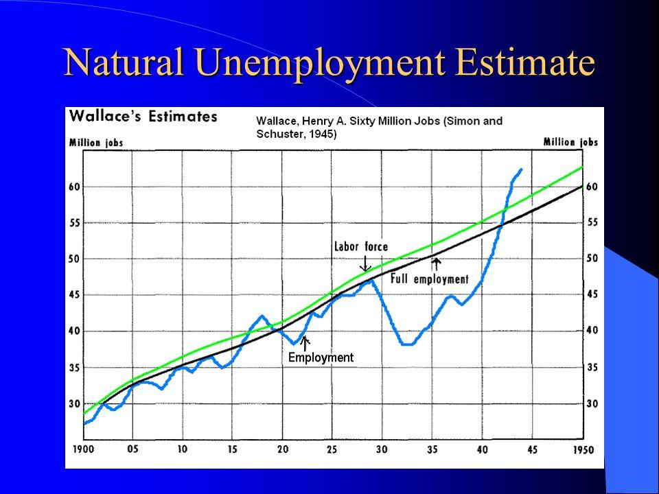 Natural Unemployment Estimate