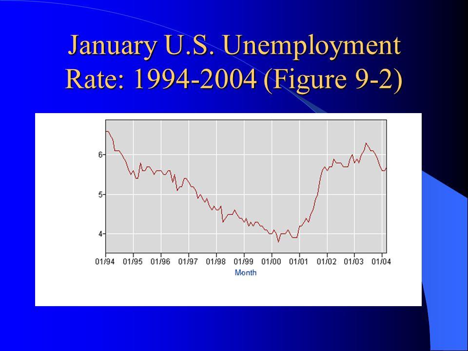 January U.S. Unemployment Rate: 1994-2004 (Figure 9-2)