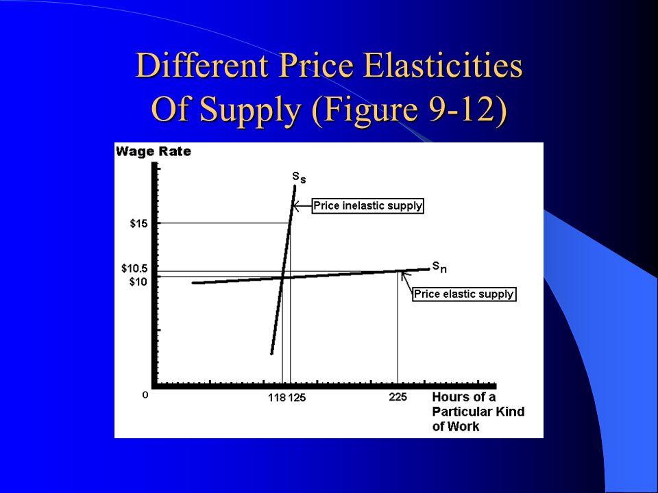 Different Price Elasticities Of Supply (Figure 9-12)