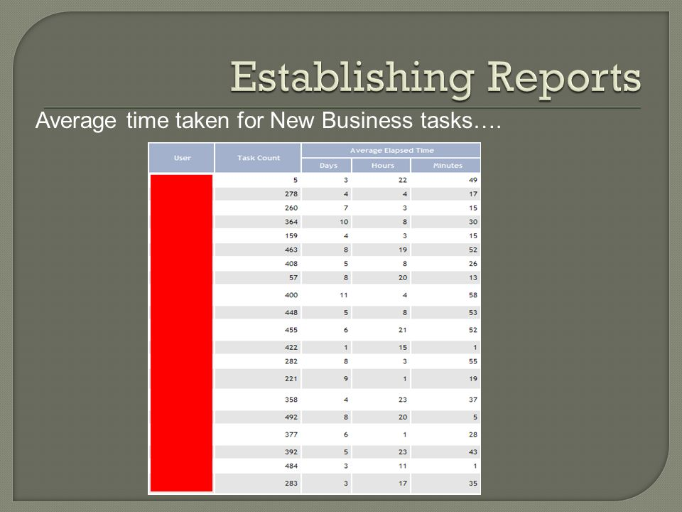 Average time taken for New Business tasks….