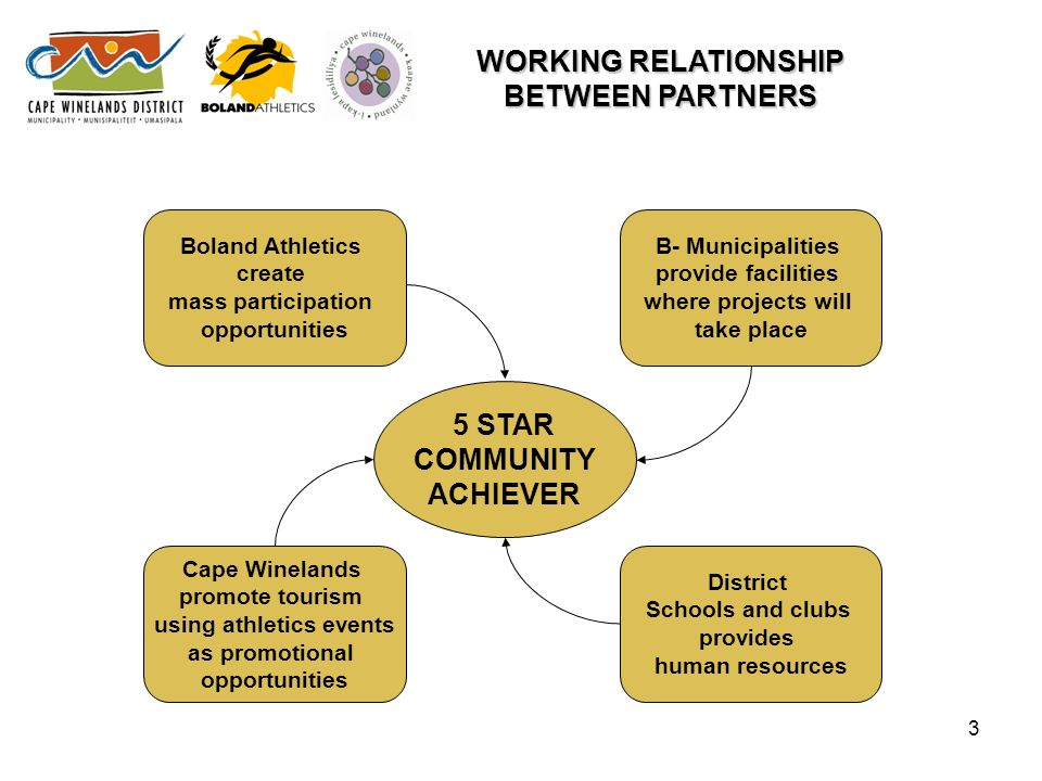 3 WORKING RELATIONSHIP BETWEEN PARTNERS Boland Athletics create mass participation opportunities 5 STAR COMMUNITY ACHIEVER Cape Winelands promote tourism using athletics events as promotional opportunities District Schools and clubs provides human resources B- Municipalities provide facilities where projects will take place