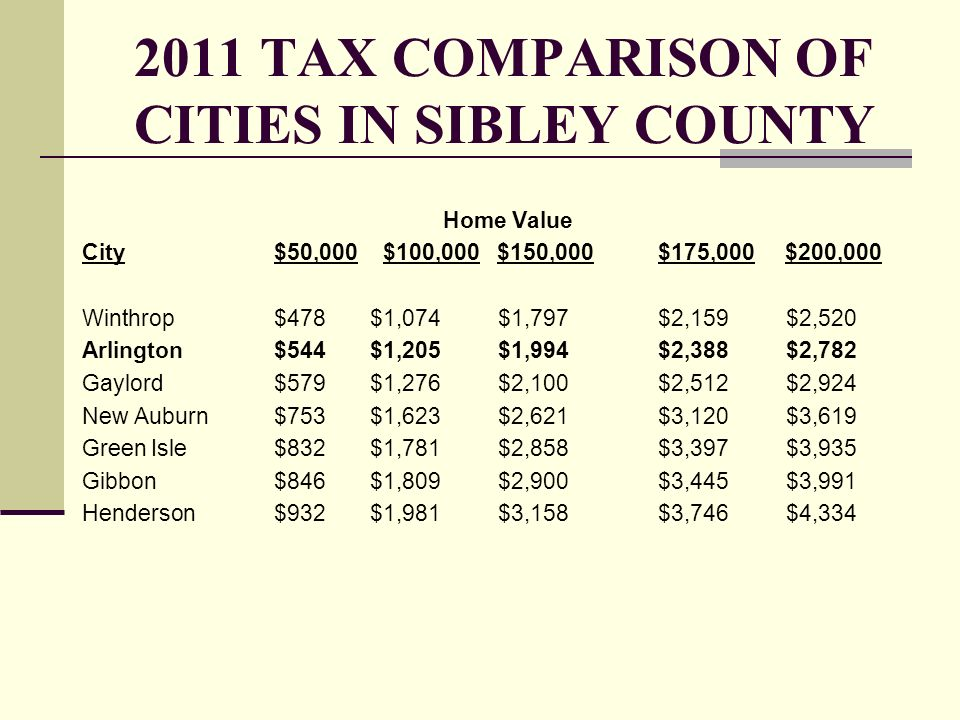 2011 TAX COMPARISON OF CITIES IN SIBLEY COUNTY Home Value City$50,000 $100,000 $150,000 $175,000 $200,000 Winthrop$478$1,074 $1,797$2,159 $2,520 Arlin