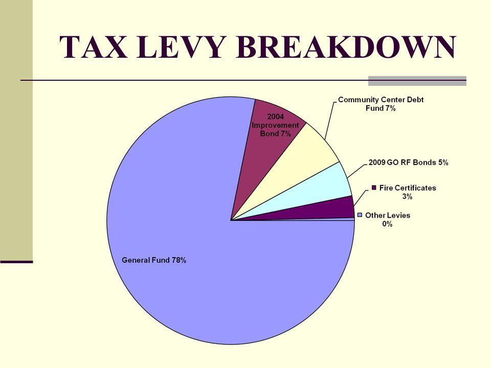 TAX LEVY BREAKDOWN