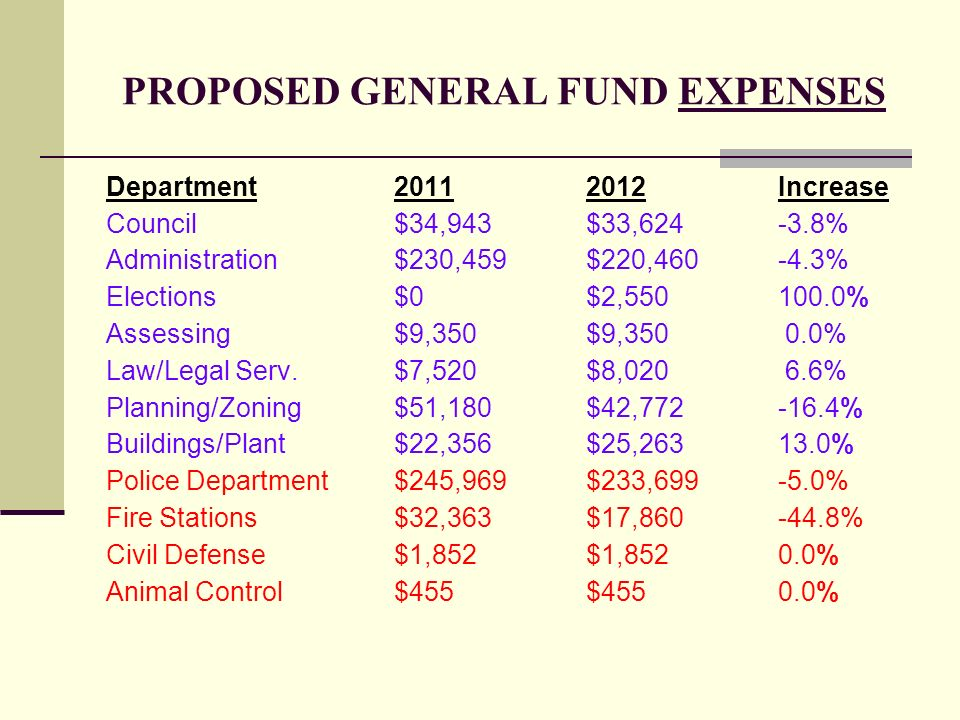 PROPOSED GENERAL FUND EXPENSES Department20112012Increase Council$34,943$33,624-3.8% Administration$230,459$220,460-4.3% Elections$0$2,550100.0% Asses