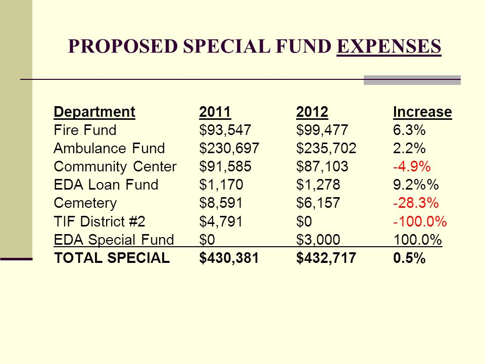 PROPOSED SPECIAL FUND EXPENSES Department20112012Increase Fire Fund$93,547$99,4776.3% Ambulance Fund$230,697$235,7022.2% Community Center$91,585$87,10